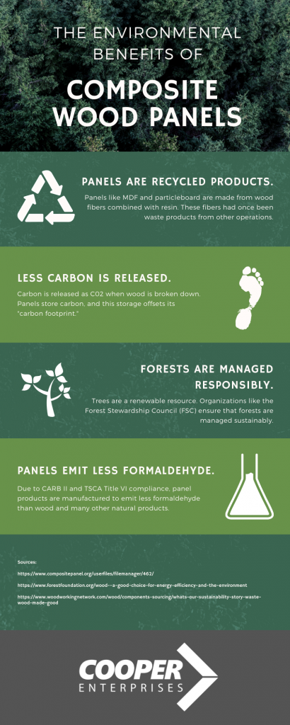 Environmental Benefits Of Composite Wood Products Infographic
